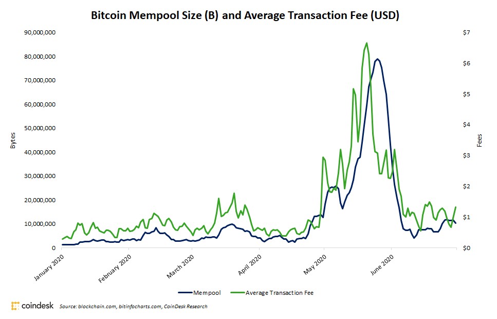 Bitcoin mempool size (b) and average transaction fee (usd)